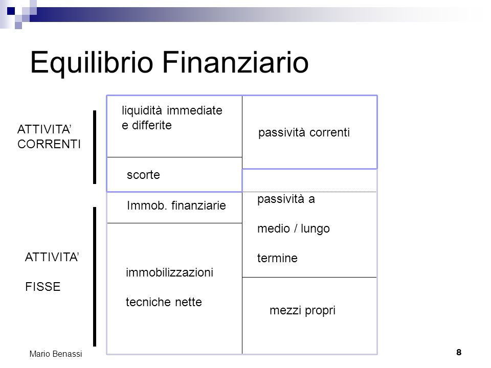 9 Mario Benassi Equilibrio finanziario: segue capitale circolante (di funzionamento) parte corrente parte non corrente passività a breve (di funzionamento) passività durevoli (debiti di finanziamento e mezzi propri) capitale fisso