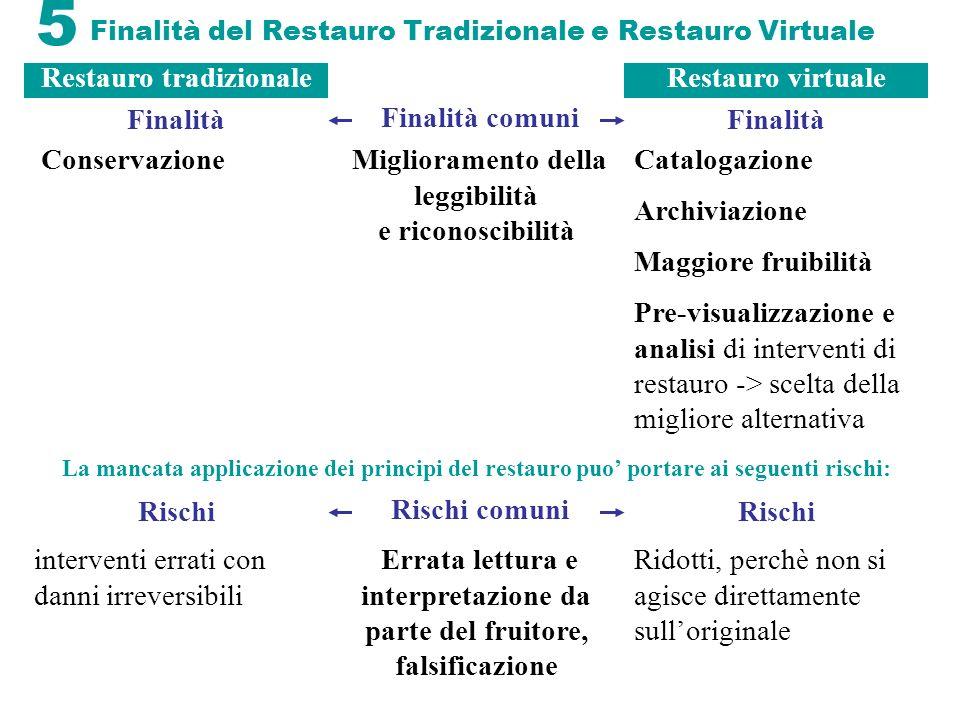 5 Finalità del Restauro Tradizionale e Restauro Virtuale Conservazione Finalità comuni Catalogazione Archiviazione Maggiore fruibilità Pre-visualizzaz