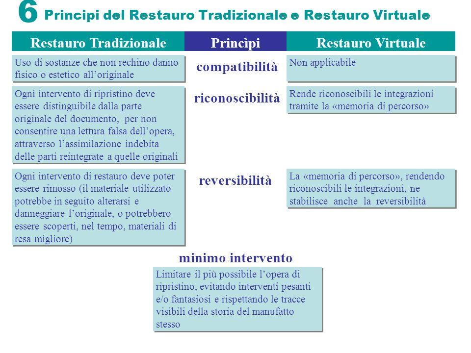 6 Principi del Restauro Tradizionale e Restauro Virtuale Restauro TradizionaleRestauro Virtuale minimo intervento Ogni intervento di ripristino deve e