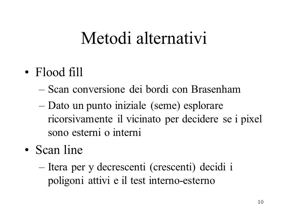 10 Metodi alternativi Flood fill –Scan conversione dei bordi con Brasenham –Dato un punto iniziale (seme) esplorare ricorsivamente il vicinato per dec