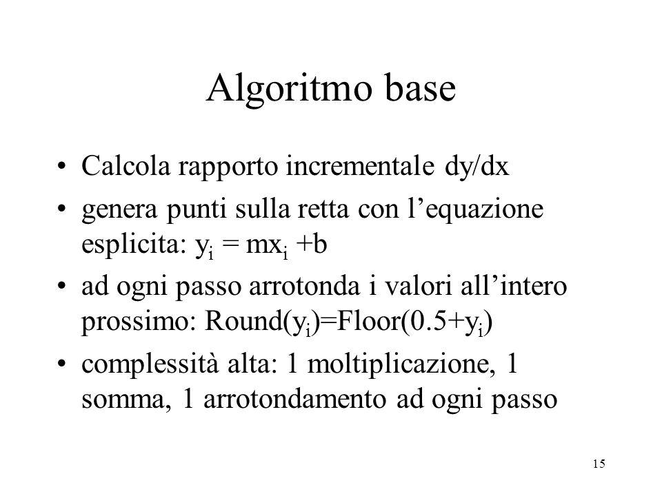 15 Algoritmo base Calcola rapporto incrementale dy/dx genera punti sulla retta con lequazione esplicita: y i = mx i +b ad ogni passo arrotonda i valor
