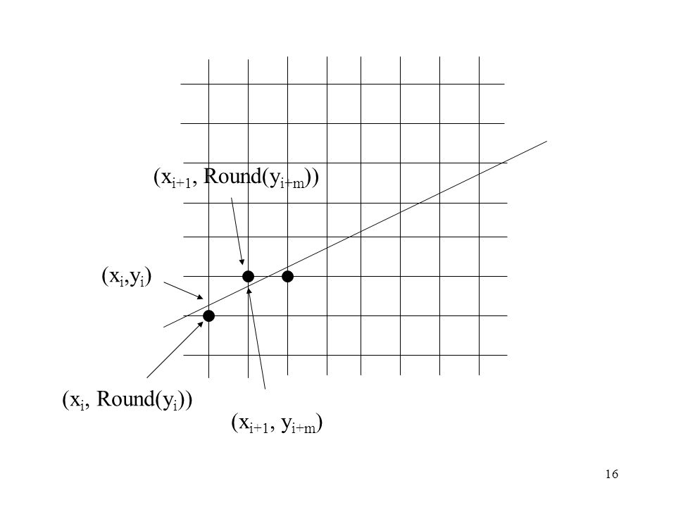 16 (x i,y i ) (x i+1, y i+m ) (x i, Round(y i )) (x i+1, Round(y i+m ))