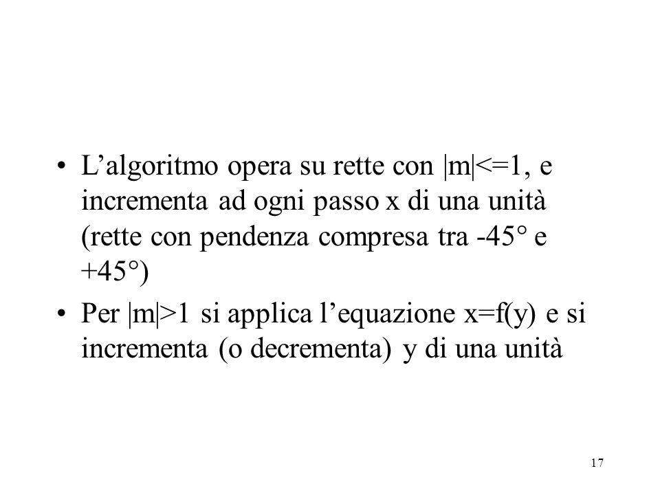17 Lalgoritmo opera su rette con |m|<=1, e incrementa ad ogni passo x di una unità (rette con pendenza compresa tra -45° e +45°) Per |m|>1 si applica