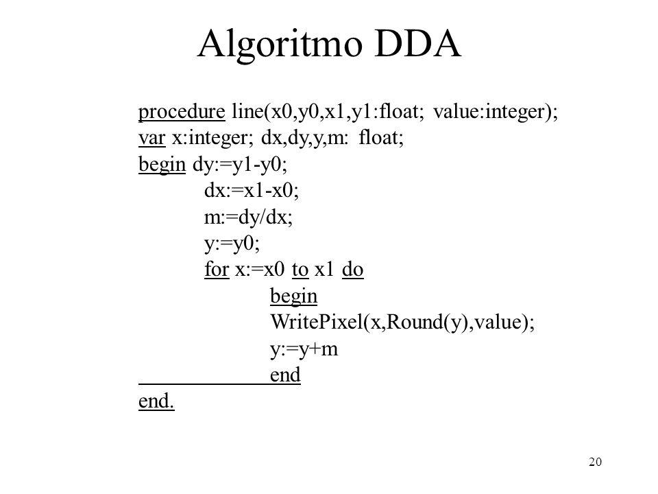 20 Algoritmo DDA procedure line(x0,y0,x1,y1:float; value:integer); var x:integer; dx,dy,y,m: float; begin dy:=y1-y0; dx:=x1-x0; m:=dy/dx; y:=y0; for x