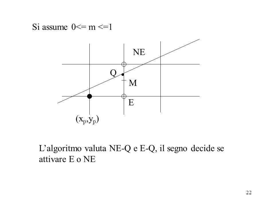 22 Si assume 0<= m <=1 (x p,y p ) E NE M Q Lalgoritmo valuta NE-Q e E-Q, il segno decide se attivare E o NE