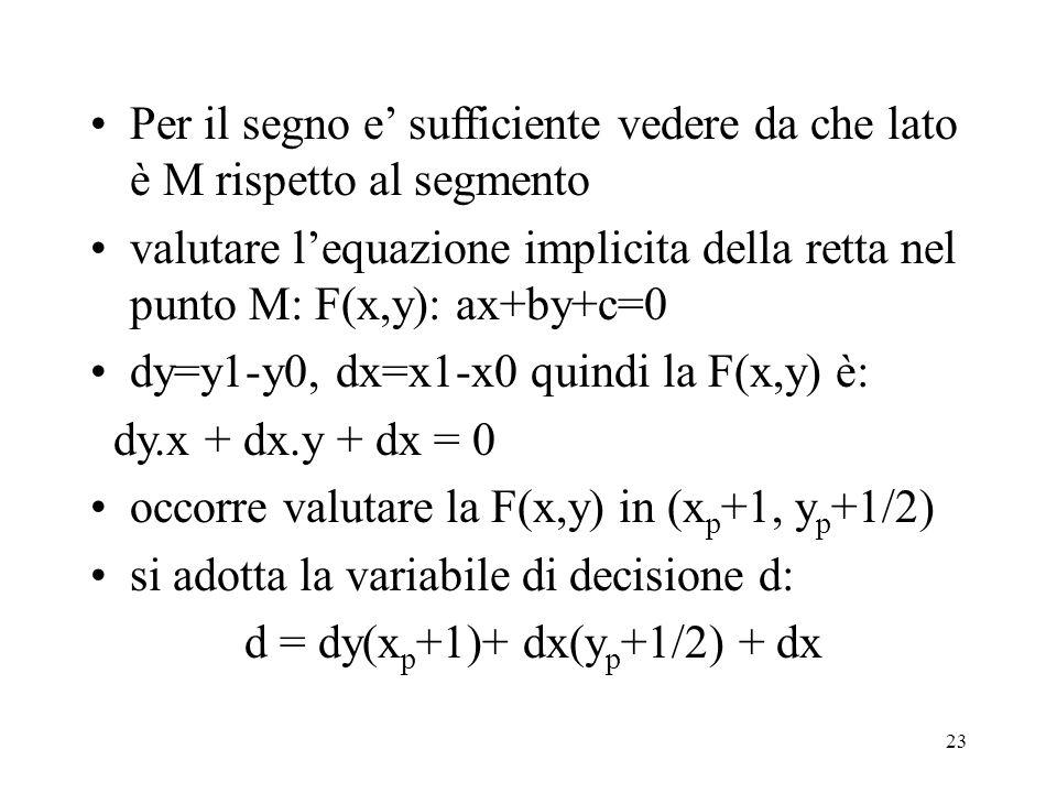 23 Per il segno e sufficiente vedere da che lato è M rispetto al segmento valutare lequazione implicita della retta nel punto M: F(x,y): ax+by+c=0 dy=