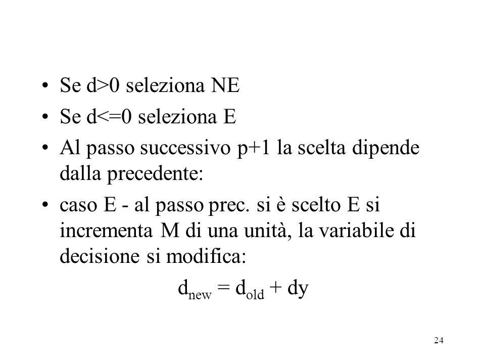 24 Se d>0 seleziona NE Se d<=0 seleziona E Al passo successivo p+1 la scelta dipende dalla precedente: caso E - al passo prec. si è scelto E si increm