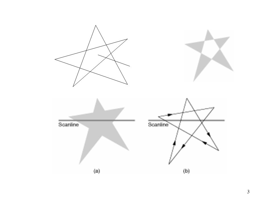 4 OpenGL OGL garantisce la scan conversione di poligoni convessi creare modelli solo convessi triangolare (o tassellare) non troppo sottili o troppo lunghi più equilateri possibile (Delaunay)
