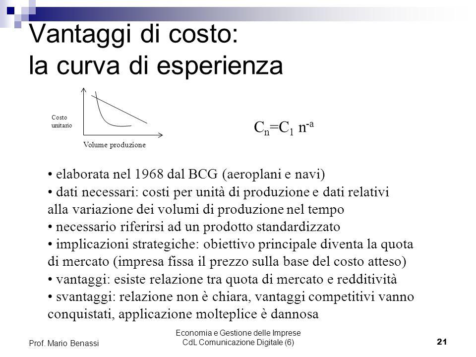Economia e Gestione delle Imprese CdL Comunicazione Digitale (6)21 Prof. Mario Benassi Vantaggi di costo: la curva di esperienza Volume produzione Cos