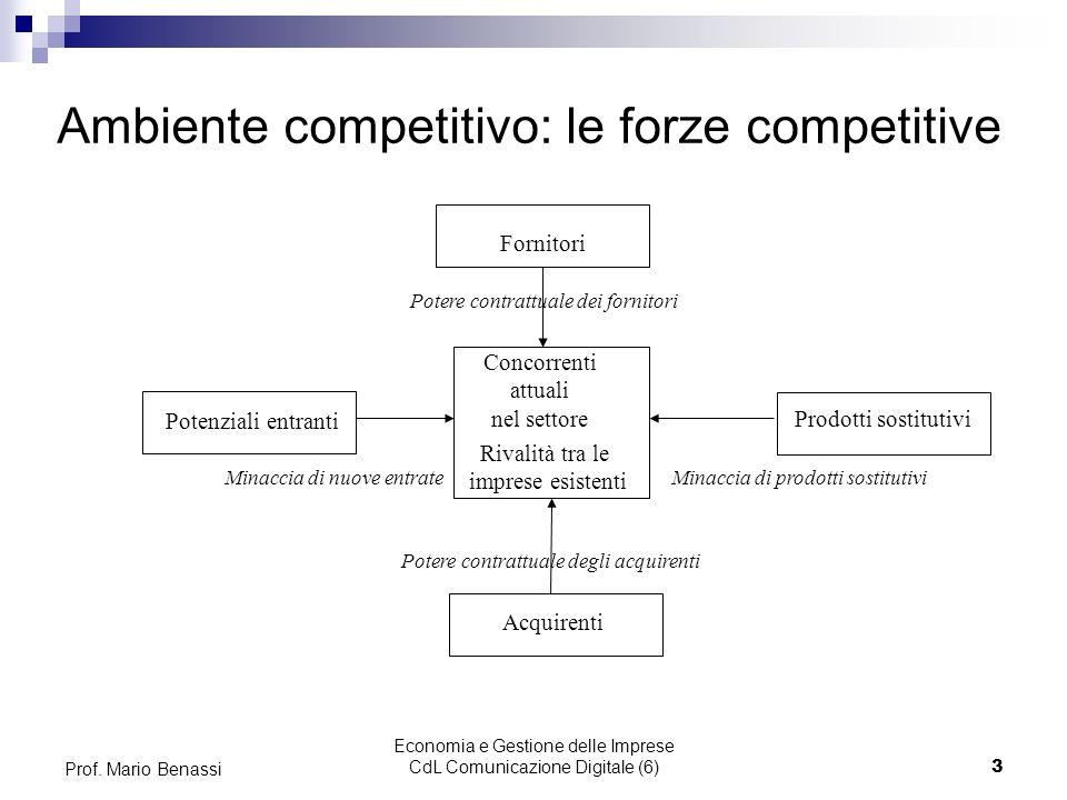 Economia e Gestione delle Imprese CdL Comunicazione Digitale (6)3 Prof. Mario Benassi Ambiente competitivo: le forze competitive Concorrenti attuali n