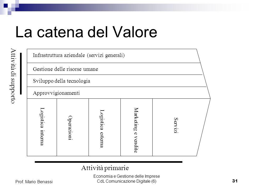 Economia e Gestione delle Imprese CdL Comunicazione Digitale (6)31 Prof. Mario Benassi La catena del Valore Infrastruttura aziendale (servizi generali