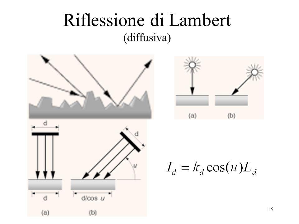 15 Riflessione di Lambert (diffusiva)