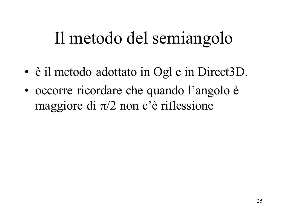 25 Il metodo del semiangolo è il metodo adottato in Ogl e in Direct3D. occorre ricordare che quando langolo è maggiore di /2 non cè riflessione