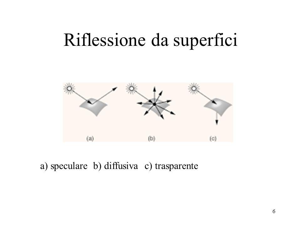 6 Riflessione da superfici a) speculare b) diffusiva c) trasparente
