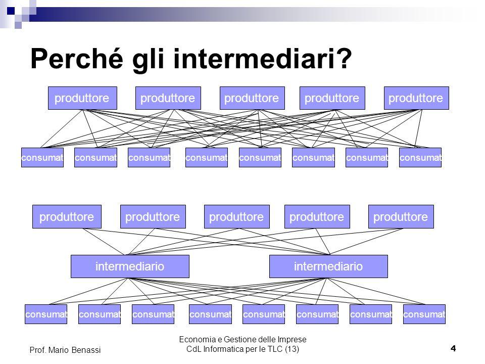 Economia e Gestione delle Imprese CdL Informatica per le TLC (13)15 Prof.