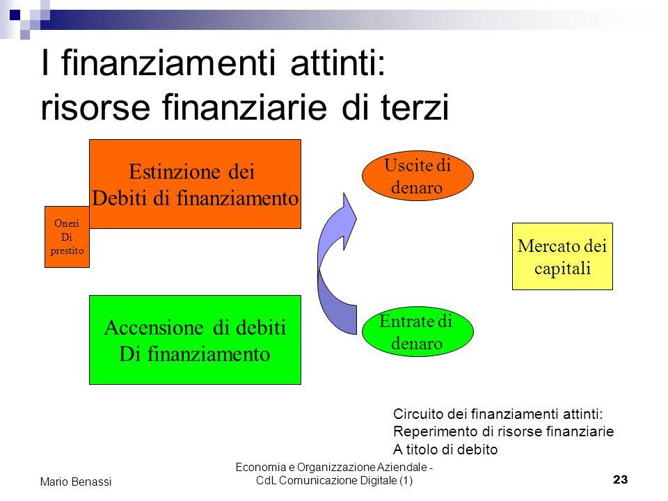 Economia e Organizzazione Aziendale - CdL Comunicazione Digitale (1)23 Mario Benassi I finanziamenti attinti: risorse finanziarie di terzi Oneri Di pr