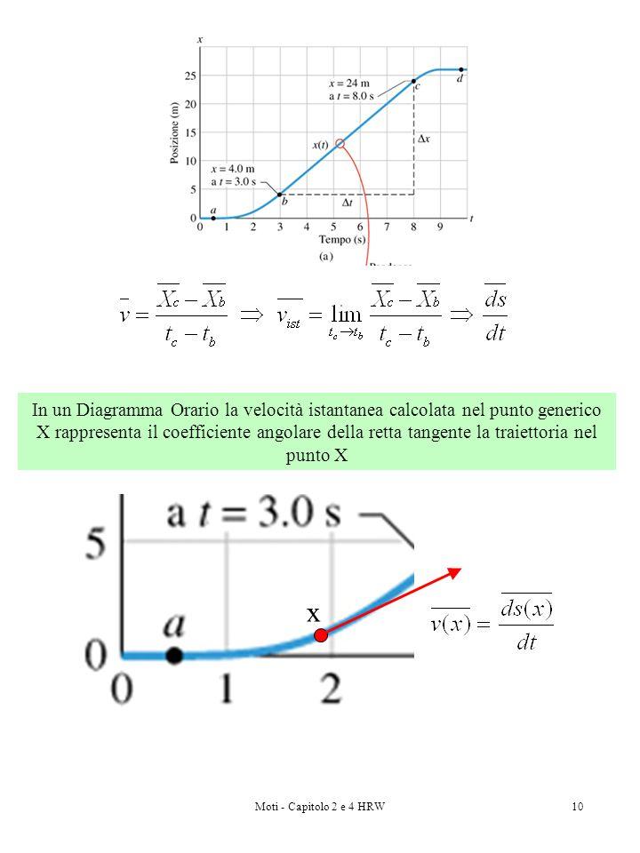 Moti - Capitolo 2 e 4 HRW10 In un Diagramma Orario la velocità istantanea calcolata nel punto generico X rappresenta il coefficiente angolare della re