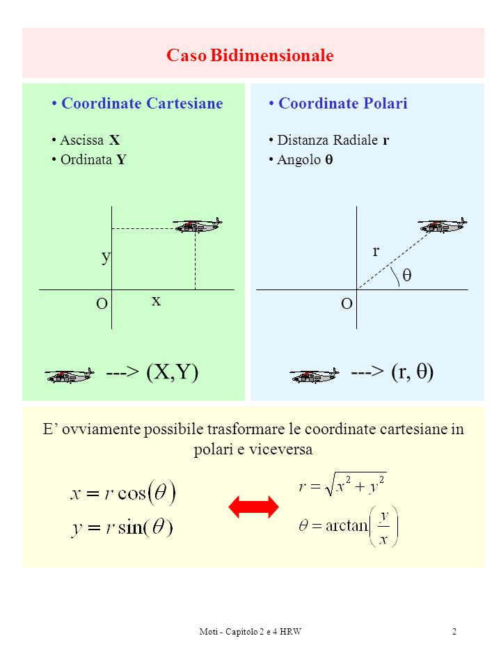Moti - Capitolo 2 e 4 HRW2 Caso Bidimensionale Coordinate Cartesiane Ascissa X Ordinata Y O x y ---> (X,Y) Coordinate Polari Distanza Radiale r Angolo