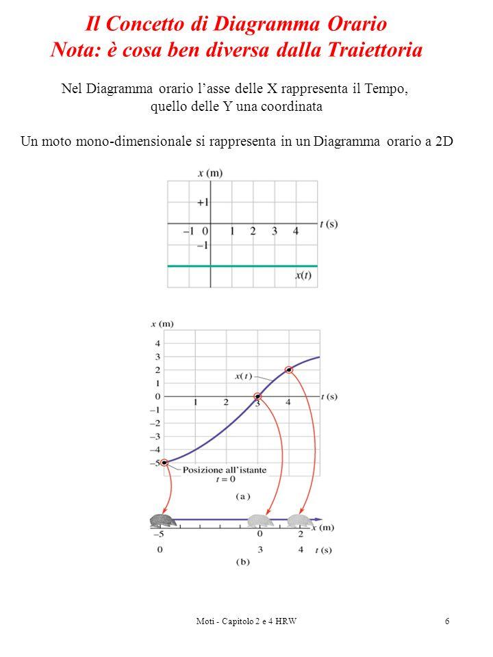 Moti - Capitolo 2 e 4 HRW6 Il Concetto di Diagramma Orario Nota: è cosa ben diversa dalla Traiettoria Nel Diagramma orario lasse delle X rappresenta i