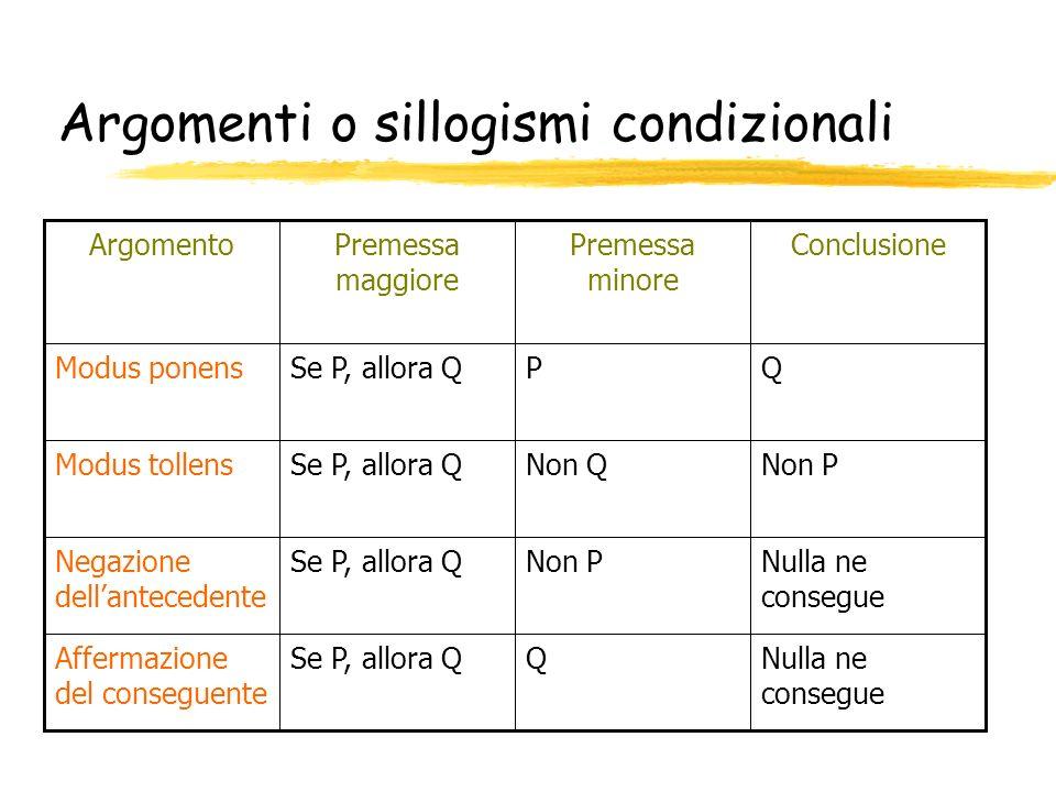 Argomenti o sillogismi condizionali Nulla ne consegue QSe P, allora QAffermazione del conseguente Nulla ne consegue Non PSe P, allora QNegazione della