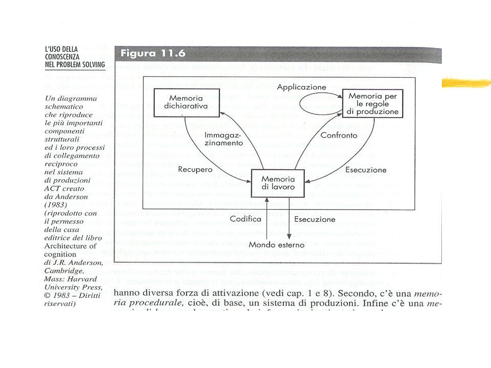 Conclusione zNel sillogismo il compito è quello di collegare il primo e il terzo termine zAlcuni artisti sono chimici alcuni A sono C zQuesta conclusione è compatibile con il nostro modello.