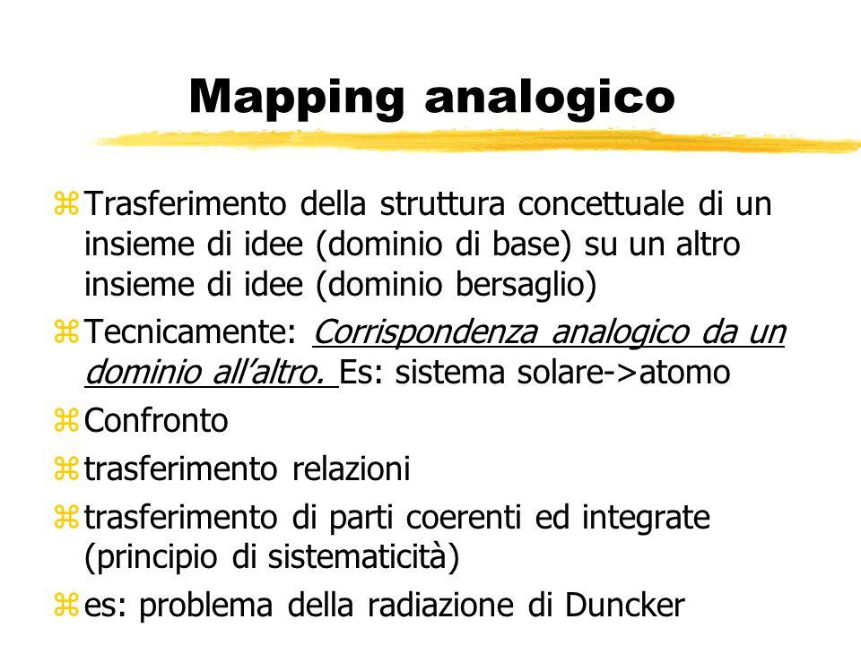 Mapping analogico zTrasferimento della struttura concettuale di un insieme di idee (dominio di base) su un altro insieme di idee (dominio bersaglio) z
