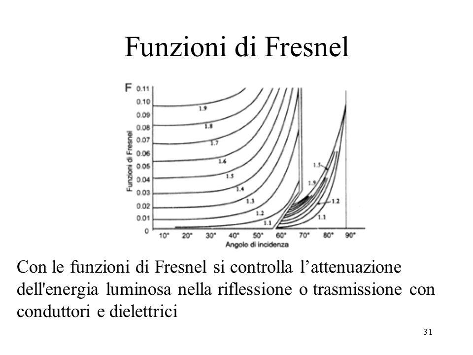 31 Funzioni di Fresnel Con le funzioni di Fresnel si controlla lattenuazione dell'energia luminosa nella riflessione o trasmissione con conduttori e d