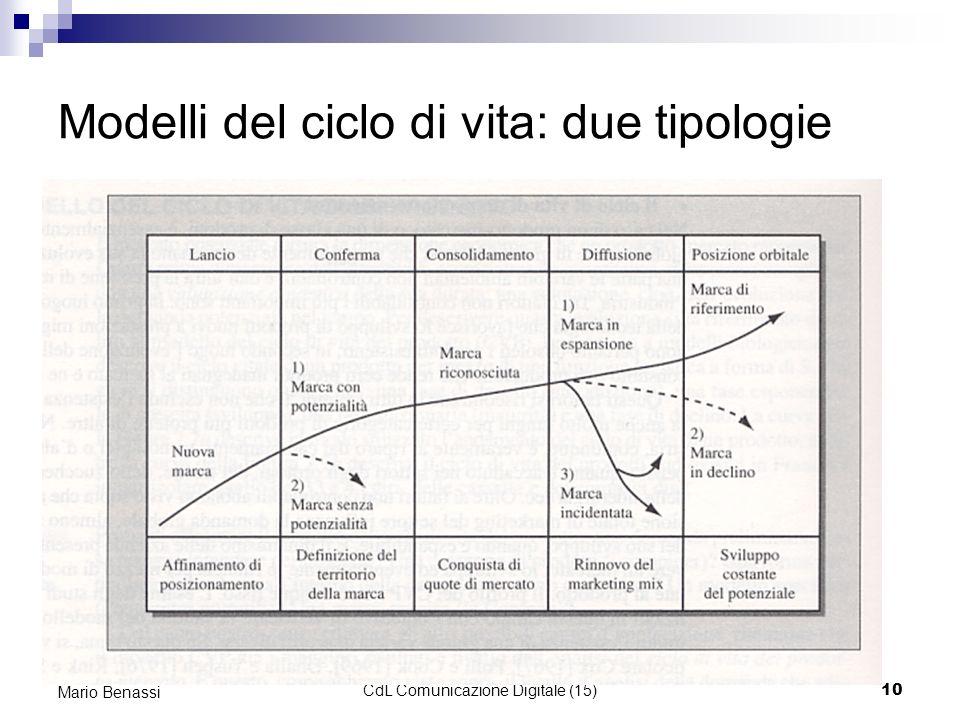 Economia e Organizzazione Aziendale - CdL Comunicazione Digitale (15)10 Mario Benassi Modelli del ciclo di vita: due tipologie