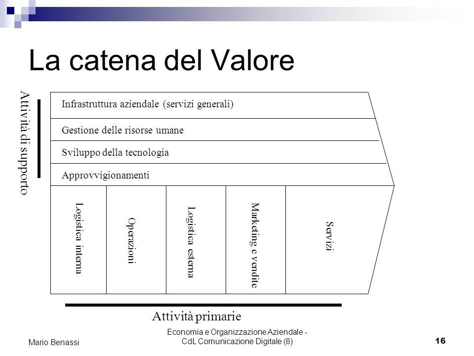 Economia e Organizzazione Aziendale - CdL Comunicazione Digitale (8)16 Mario Benassi La catena del Valore Infrastruttura aziendale (servizi generali)