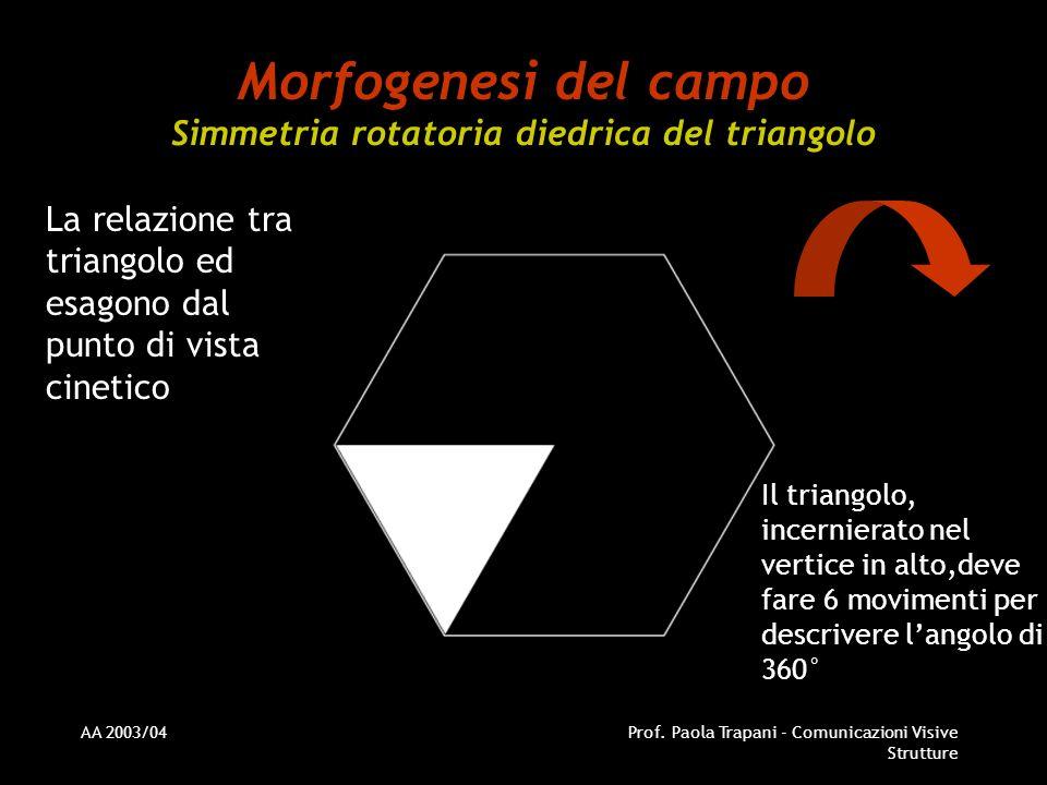 AA 2003/04Prof. Paola Trapani - Comunicazioni Visive Strutture Morfogenesi del campo Simmetria rotatoria diedrica del triangolo La relazione tra trian