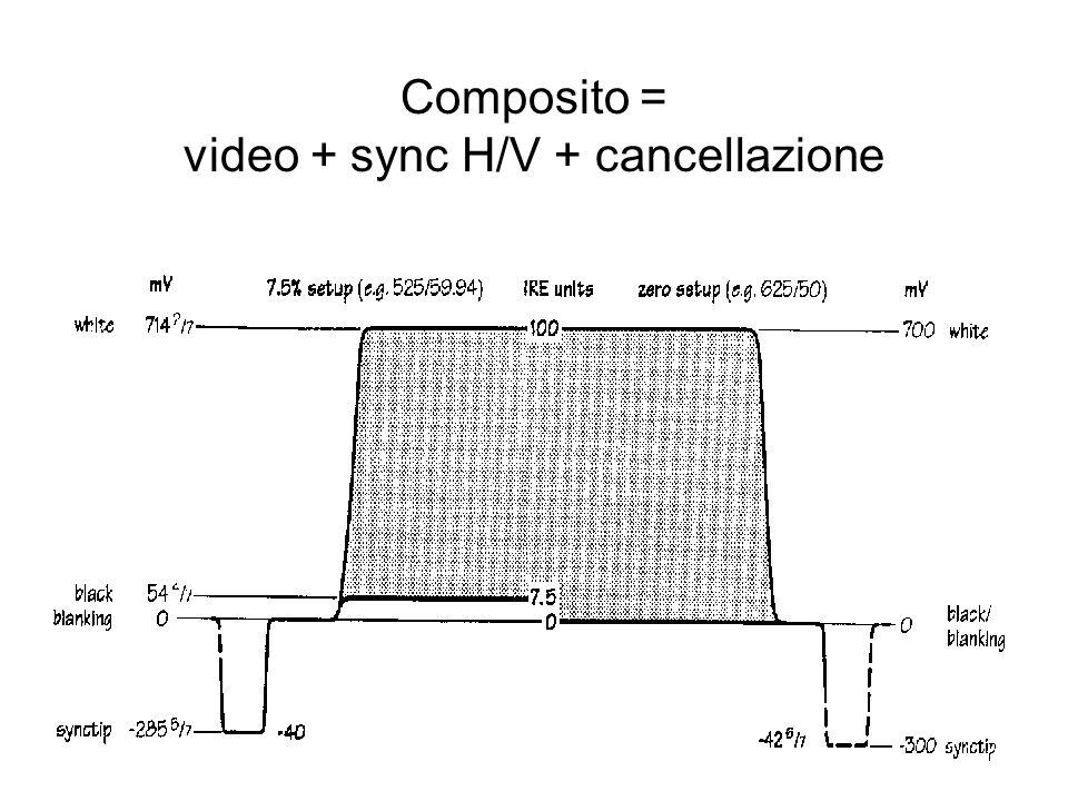 Composito = video + sync H/V + cancellazione