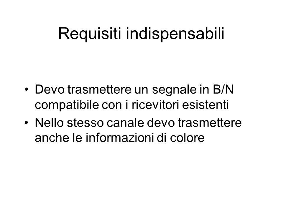 Requisiti indispensabili Devo trasmettere un segnale in B/N compatibile con i ricevitori esistenti Nello stesso canale devo trasmettere anche le infor