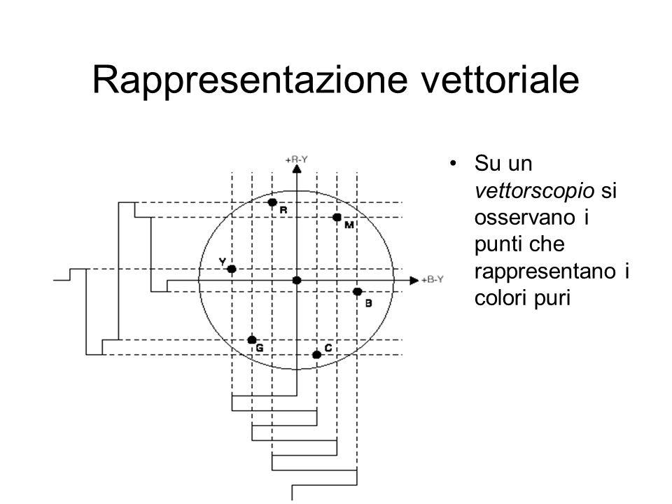 Rappresentazione vettoriale Su un vettorscopio si osservano i punti che rappresentano i colori puri