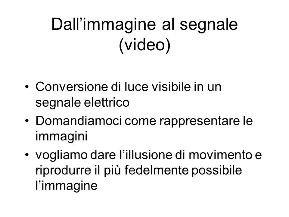 Dallimmagine al segnale (video) Conversione di luce visibile in un segnale elettrico Domandiamoci come rappresentare le immagini vogliamo dare lillusi
