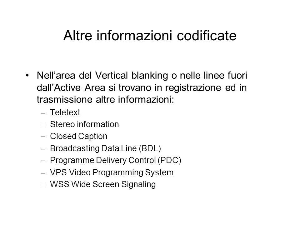 Altre informazioni codificate Nellarea del Vertical blanking o nelle linee fuori dallActive Area si trovano in registrazione ed in trasmissione altre