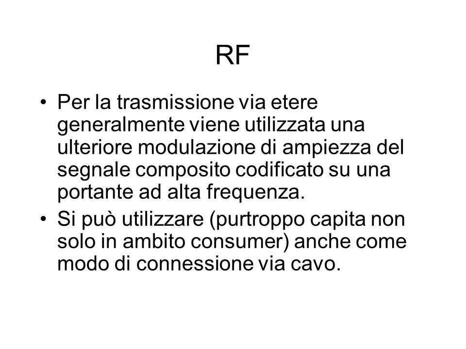 RF Per la trasmissione via etere generalmente viene utilizzata una ulteriore modulazione di ampiezza del segnale composito codificato su una portante