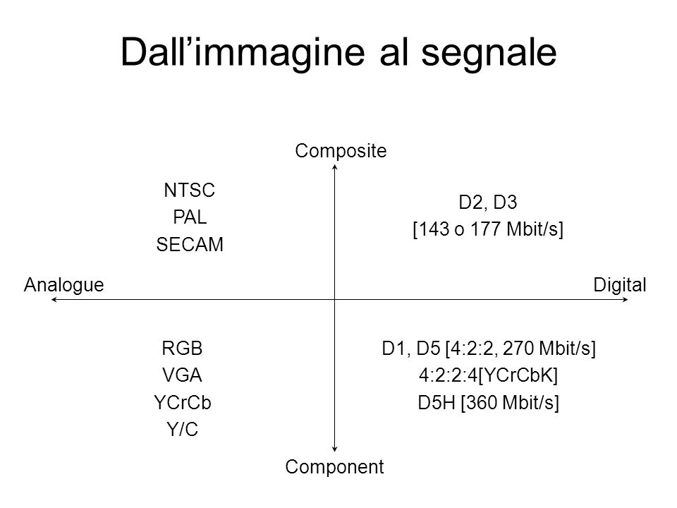 Dallimmagine al segnale D2, D3 [143 o 177 Mbit/s] D1, D5 [4:2:2, 270 Mbit/s] 4:2:2:4[YCrCbK] D5H [360 Mbit/s] RGB VGA YCrCb Y/C NTSC PAL SECAM Digital