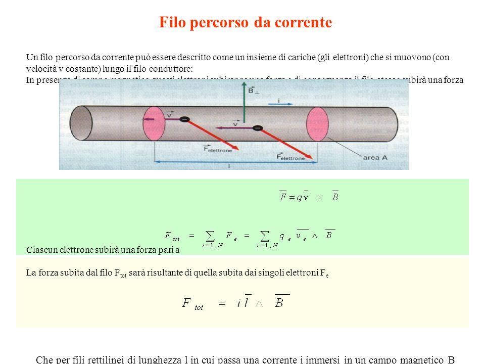 Filo percorso da corrente Un filo percorso da corrente può essere descritto come un insieme di cariche (gli elettroni) che si muovono (con velocità v