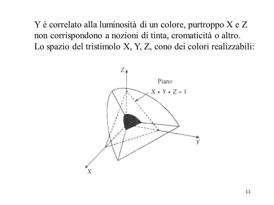 11 Y è correlato alla luminosità di un colore, purtroppo X e Z non corrispondono a nozioni di tinta, cromaticità o altro. Lo spazio del tristimolo X,