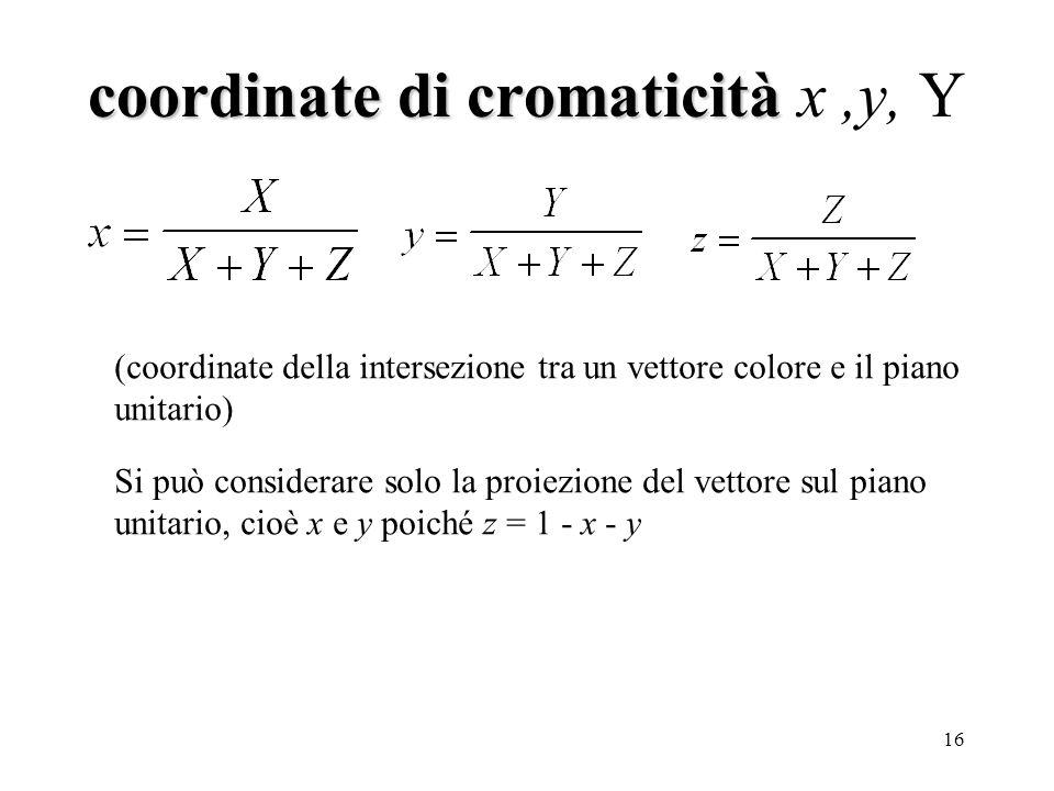 16 coordinate di cromaticità coordinate di cromaticità x,y, Y (coordinate della intersezione tra un vettore colore e il piano unitario) Si può considerare solo la proiezione del vettore sul piano unitario, cioè x e y poiché z = 1 - x - y