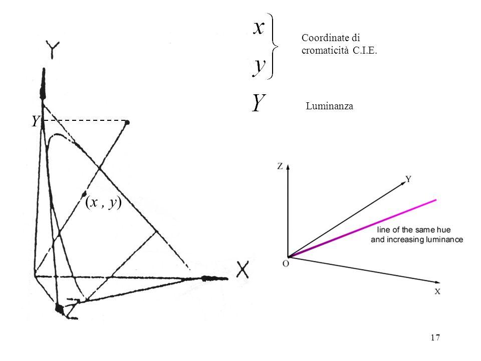 17 Y (x, y) Coordinate di cromaticità C.I.E. Luminanza