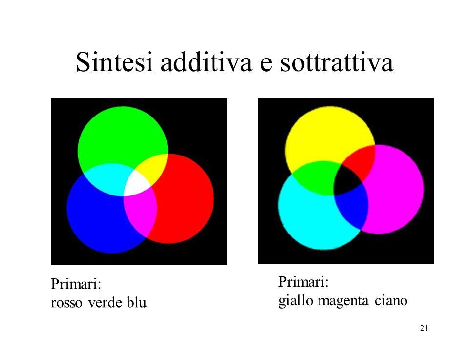 21 Sintesi additiva e sottrattiva Primari: rosso verde blu Primari: giallo magenta ciano