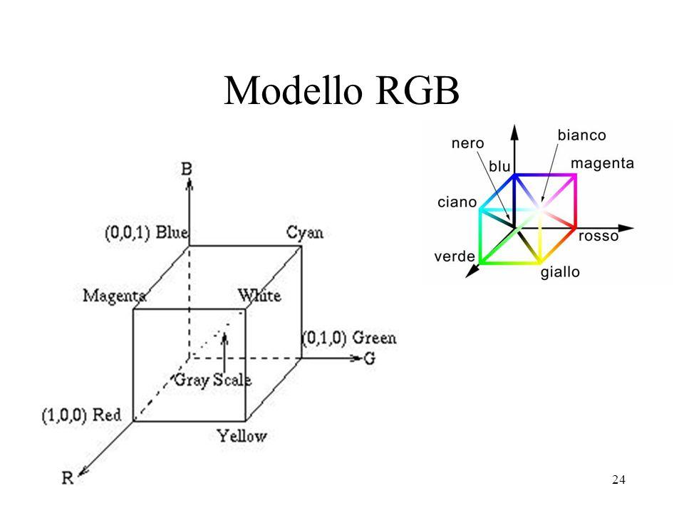 24 Modello RGB