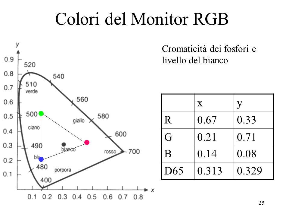 25 Cromaticità dei fosfori e livello del bianco Colori del Monitor RGB xy R0.670.33 G0.210.71 B0.140.08 D650.3130.329