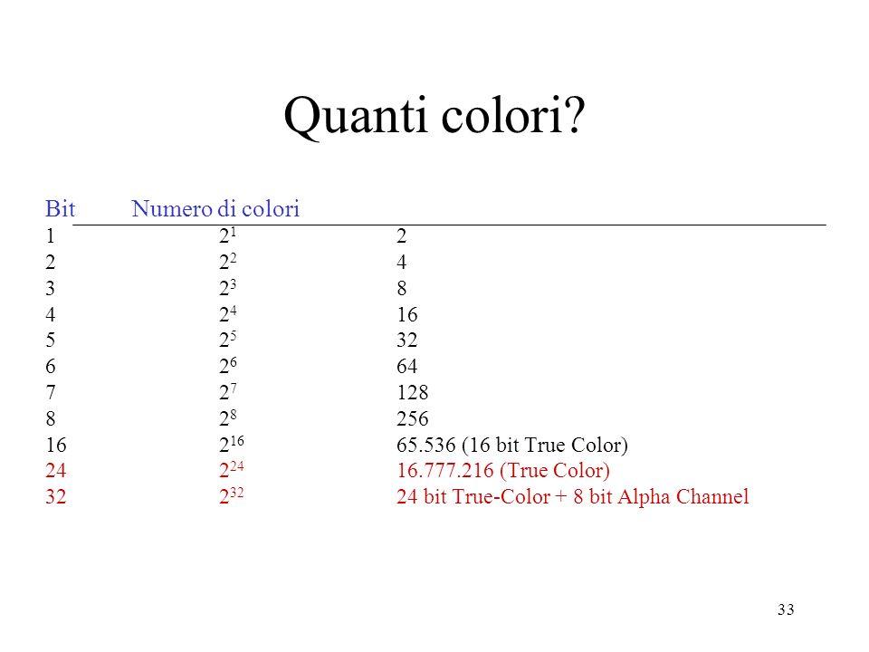 33 Quanti colori? BitNumero di colori 12 1 2 22 2 4 32 3 8 42 4 16 52 5 32 62 6 64 72 7 128 82 8 256 162 16 65.536 (16 bit True Color) 242 24 16.777.2