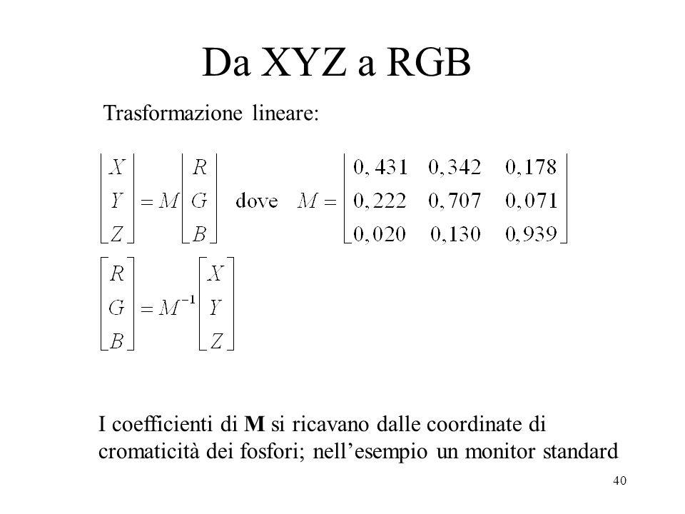 40 Da XYZ a RGB Trasformazione lineare: I coefficienti di M si ricavano dalle coordinate di cromaticità dei fosfori; nellesempio un monitor standard