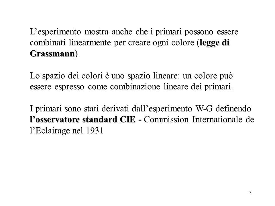 5 legge di Grassmann Lesperimento mostra anche che i primari possono essere combinati linearmente per creare ogni colore (legge di Grassmann).