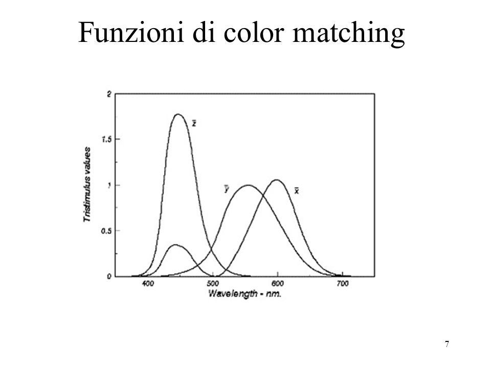 8 Queste funzioni non presentano valori negativi; y corrisponde allefficacia luminosa; z assume valore nullo per lunghezze donda superiori a 625 nm larea sottesa ad ogni curva è costante.