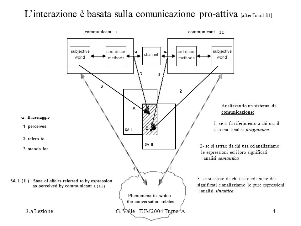 3.a LezioneG. Valle IUM2004 Turno A4 I(II) SA I ( II ): State of affairs referred to by expression as perceived by communicant communicant channel cod