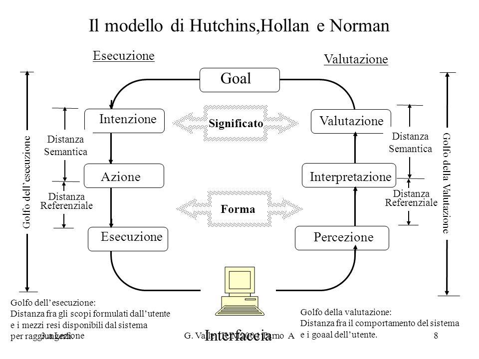 3.a LezioneG. Valle IUM2004 Turno A8 Il modello di Hutchins,Hollan e Norman Goal Intenzione Azione Esecuzione Percezione Interpretazione Valutazione S